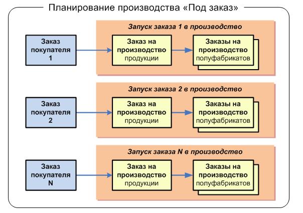 Планирование производства «Под